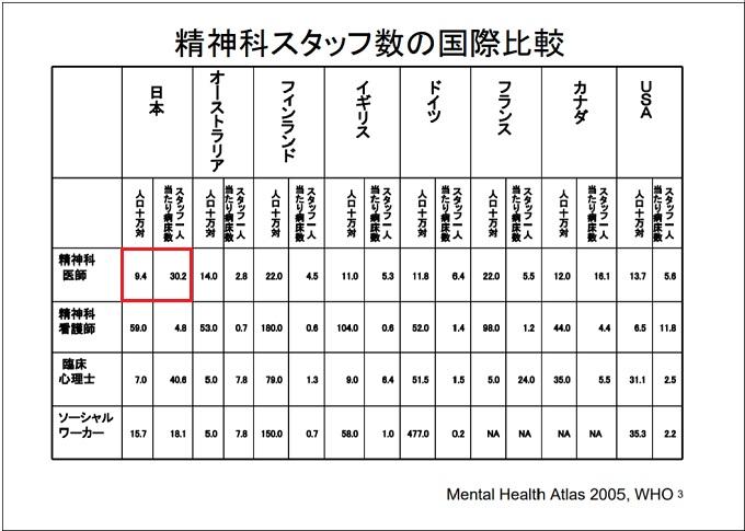 精神科スタッフ数の国際比較