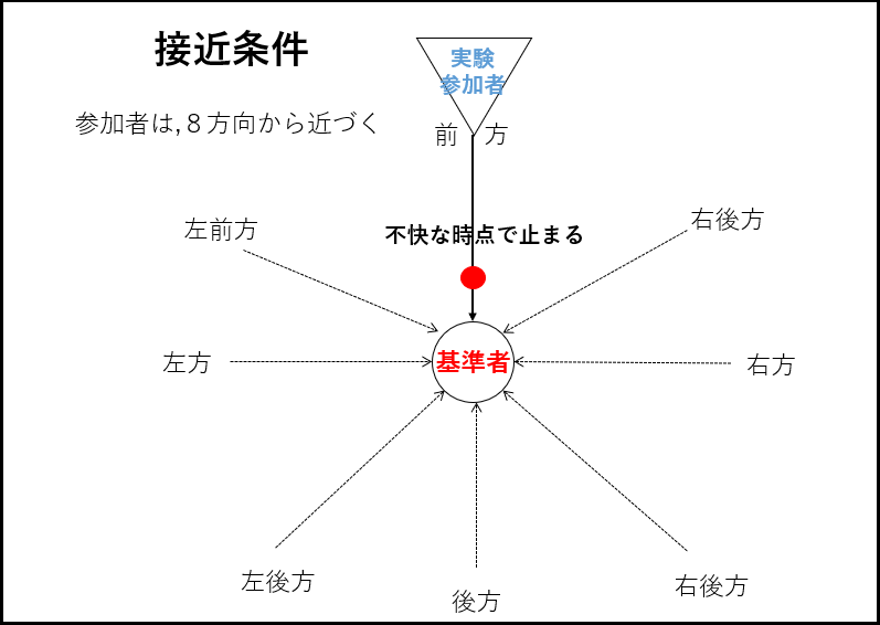 実験の図解説明